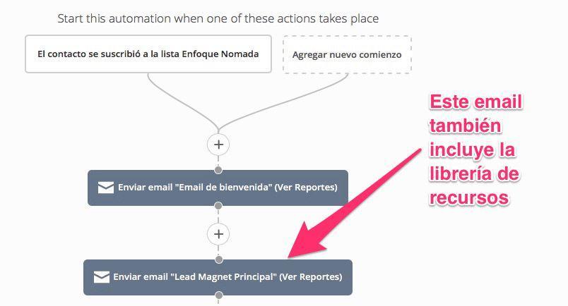 Enviar librería de recursos privada email